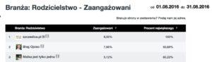 zaangaz%cc%87owanie